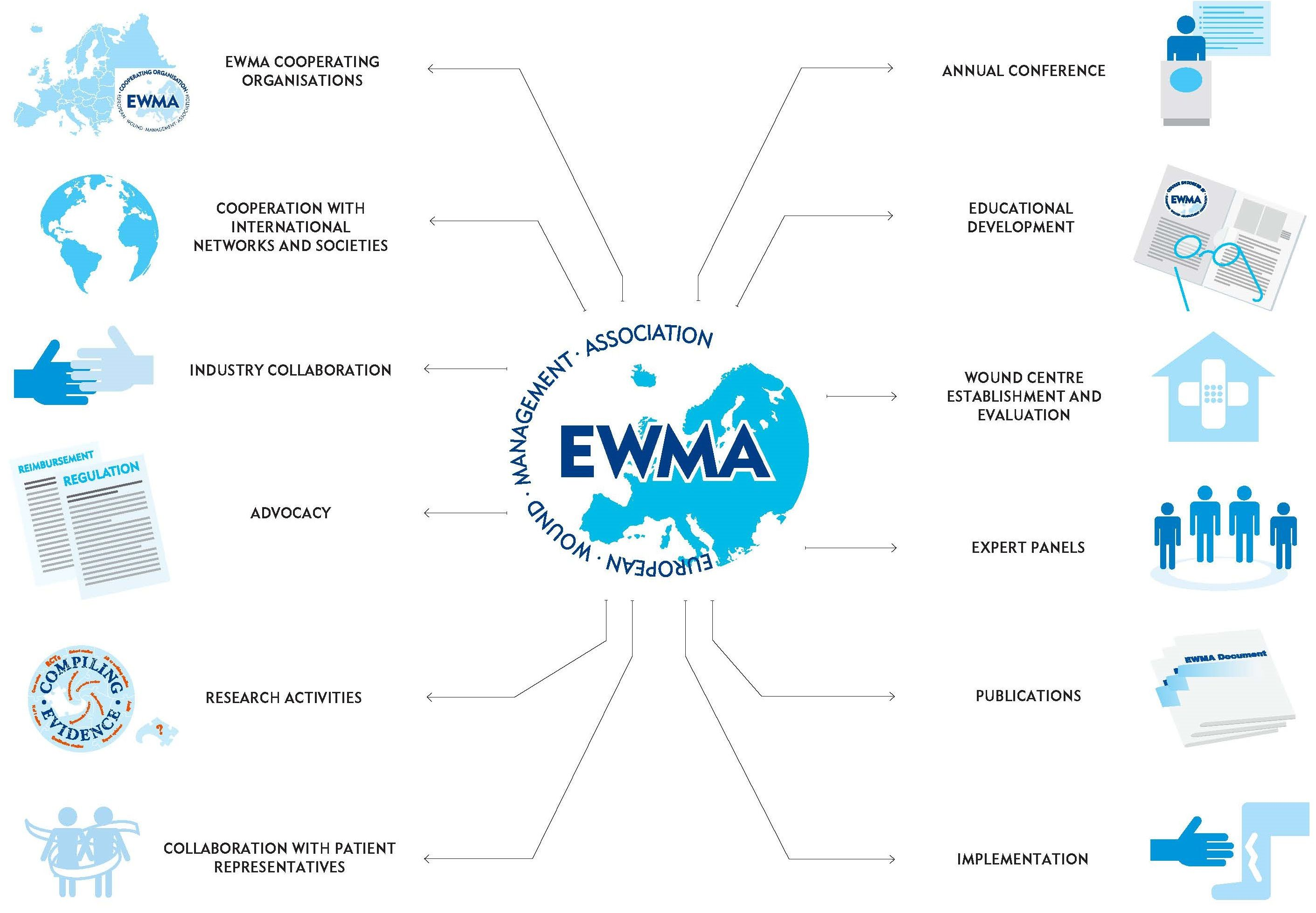 EWMA_Activity_overview_new2018_cropped.jpg